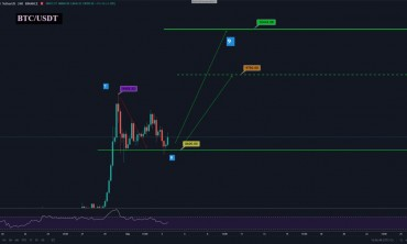 تحليل Bitcoin  Cryptocurrency